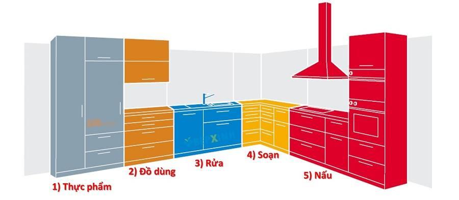 Kích thước tủ bếp theo tiêu chuẩn